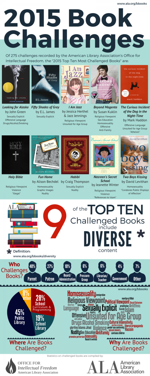 the top ten most challenged books of 2015 - titles & authors listed below image